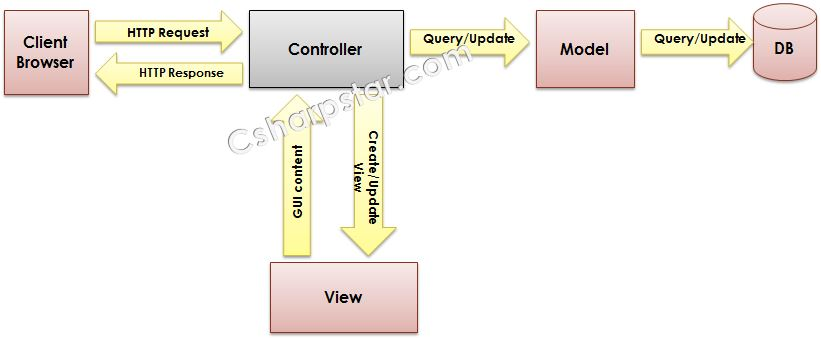 MVC Part 1 What is MVC Model view Controller Different Versions of MVC and Release Date - 55