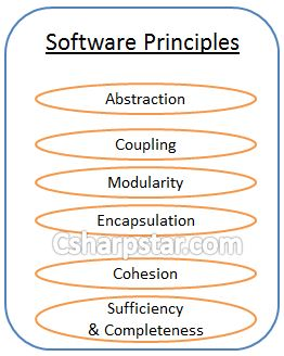 Software Design Overview Csharp Star