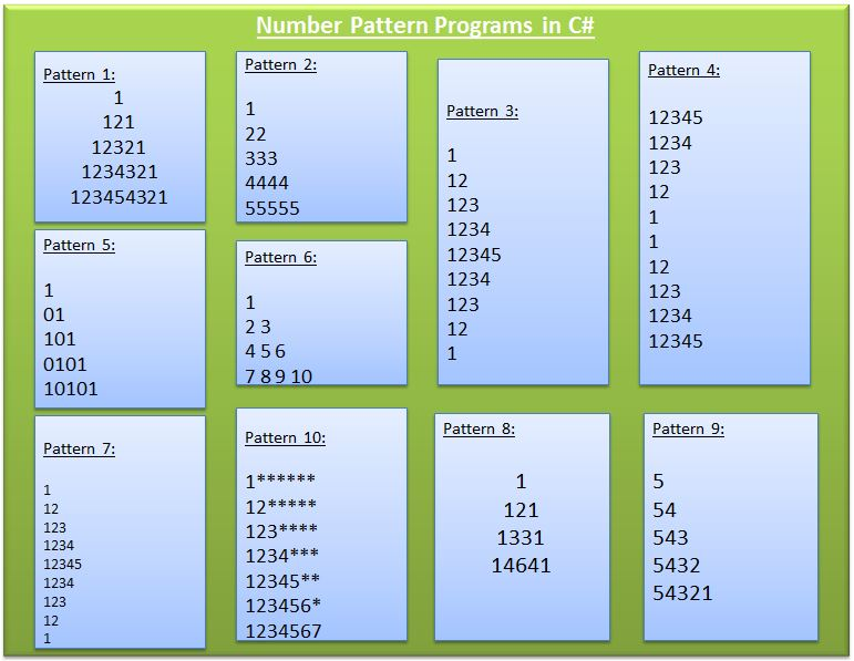 10 different Number Pattern Programs in C# – Csharp Star